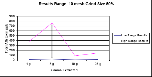 Grind and Extraction Size for Aflatoxin Image 3.png