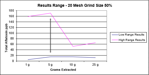 Grind and Extraction Size for Aflatoxin Image 4.png