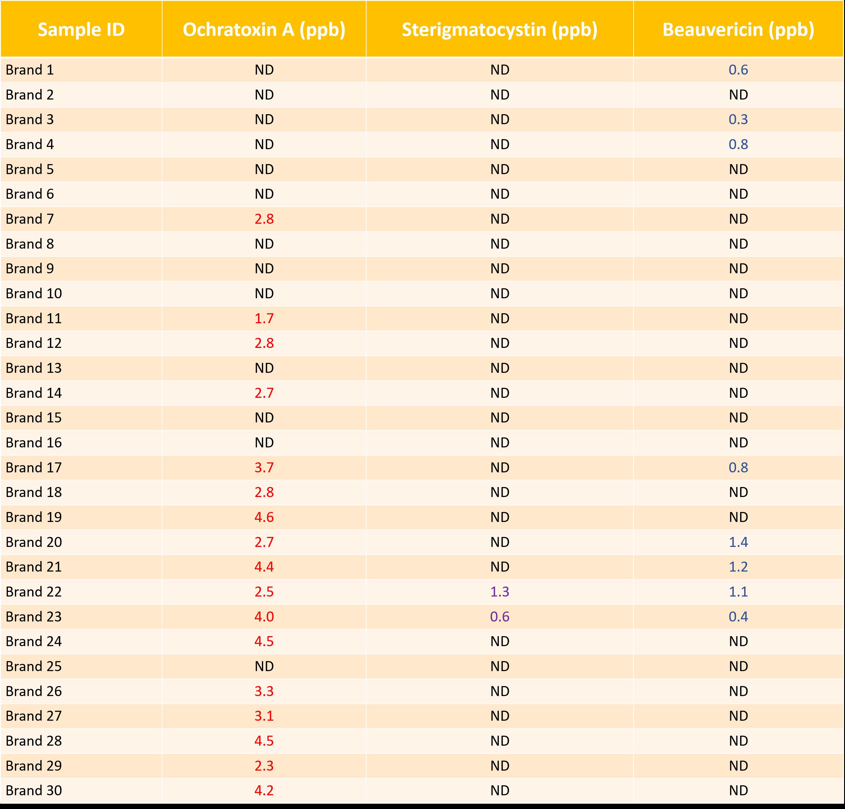 Coffee Chart 1