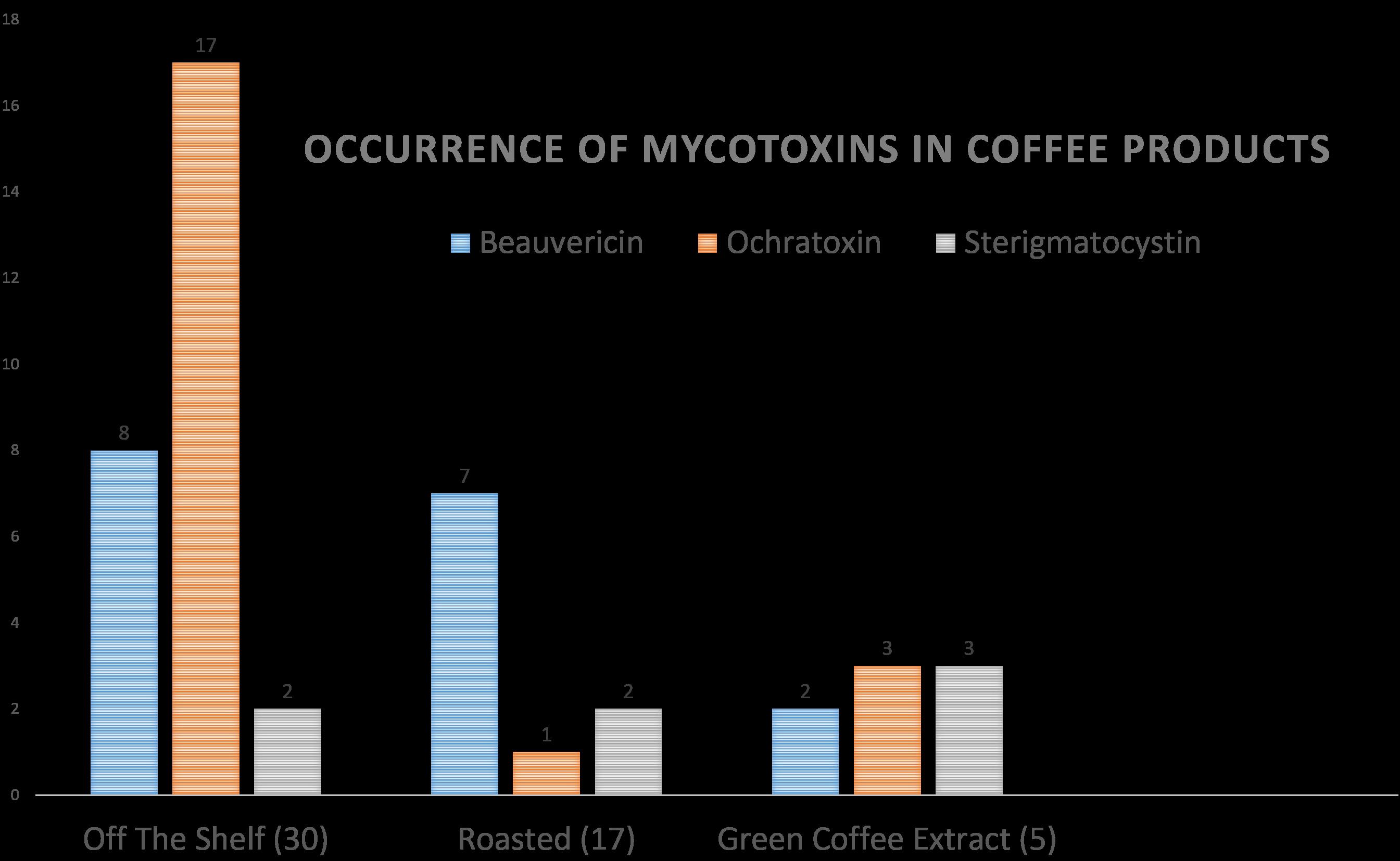 Coffee Graph